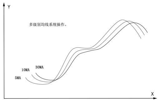 移动均线指标