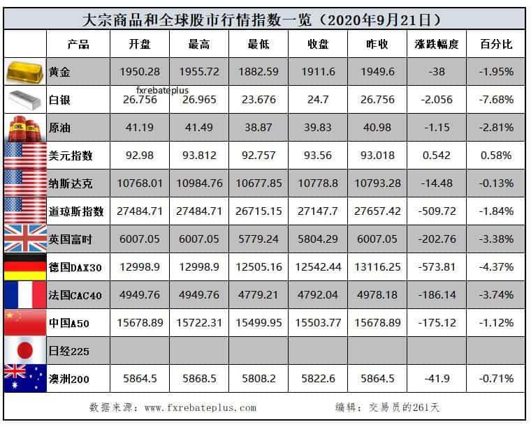 全球股市行情指数一览9.22