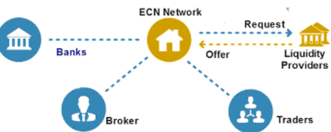 外汇ECN模式