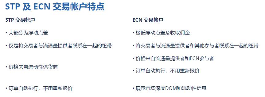 外汇STP和ECN的区别
