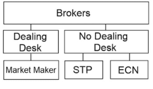 外汇STP模式