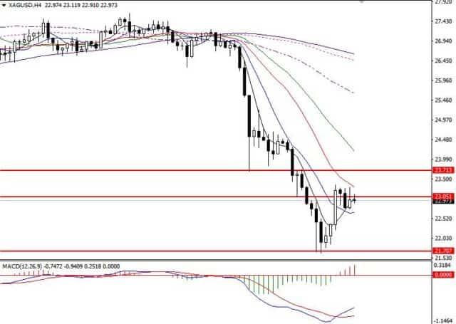 白银价格走势图9月25日(四小时图)