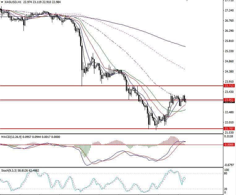 白银价格走势图9月25日(1小时图)