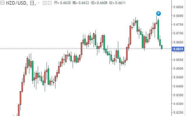 纽元汇率走势图9月23日