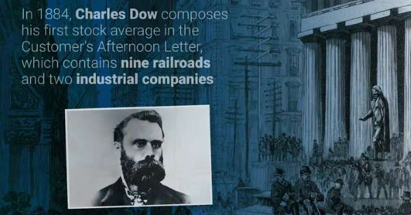 道琼斯工业平均指数创办