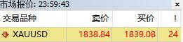 外汇交易平台MT4黄金