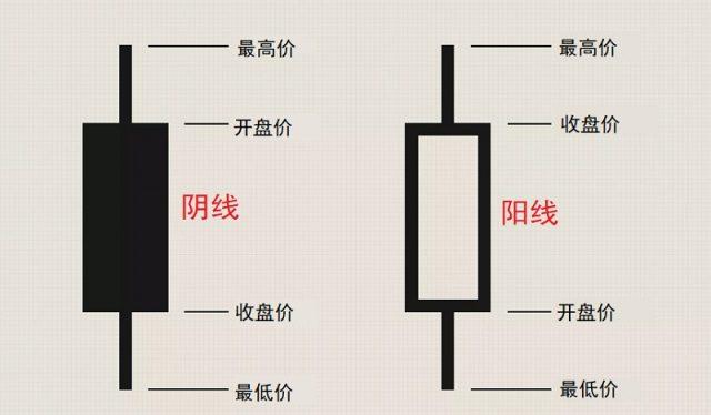 蜡烛图技术 阳线和阴线