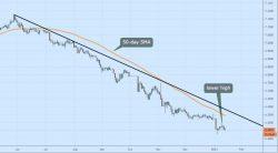 美元兑人民币价格分析 日线图再创低点