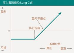 股票价格对期权价格的影响
