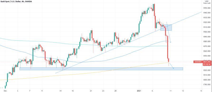 黄金价格分析:黄金跌破周线 交投于1850美元 跌幅接近70美元