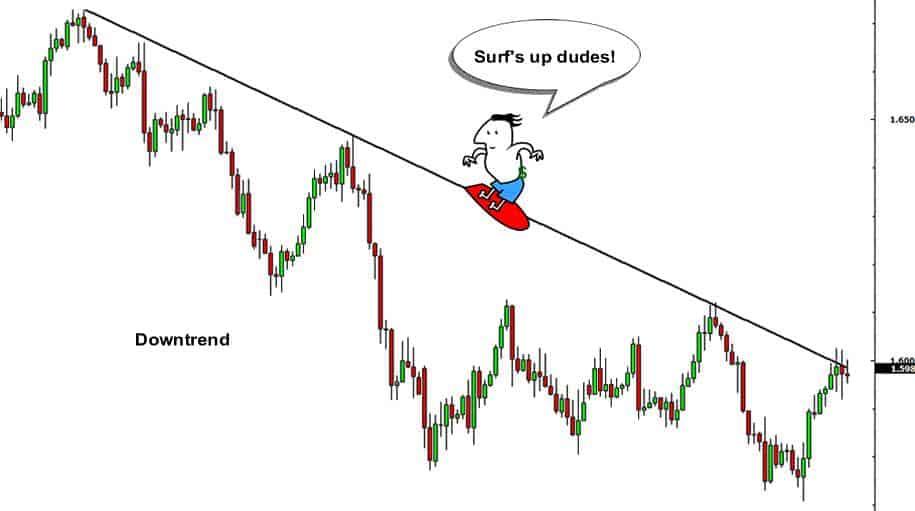 如何辨别外汇市场的走势