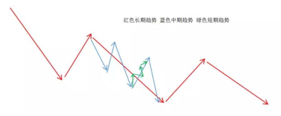 短期趋势和长期趋势