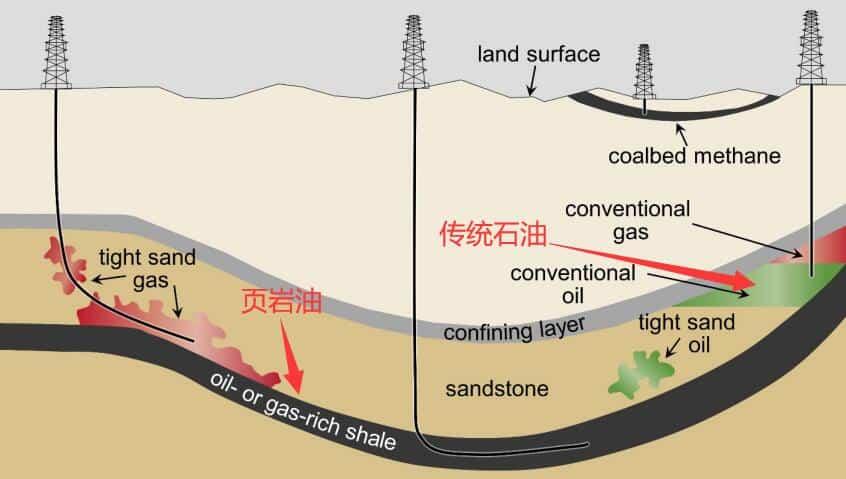 页岩油和石油的区别