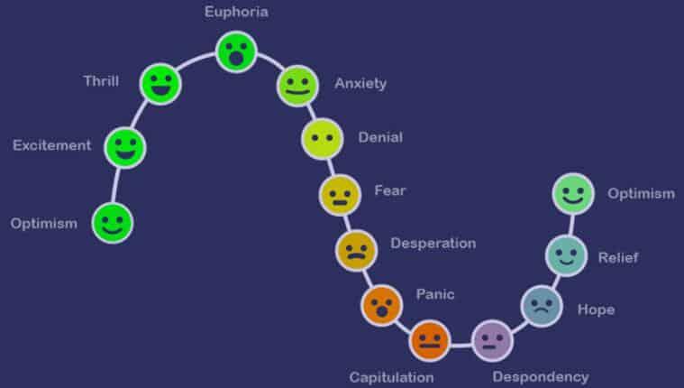 如何在交易中管理情绪