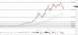 比特币价格预测:看涨图形引发复苏反弹 日线图
