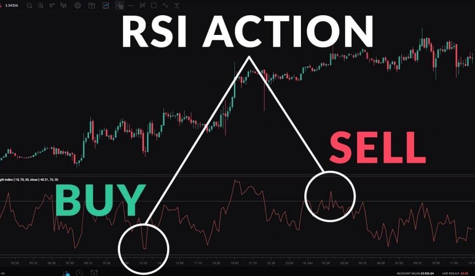 RSI是什么意思 RSI指标使用技巧