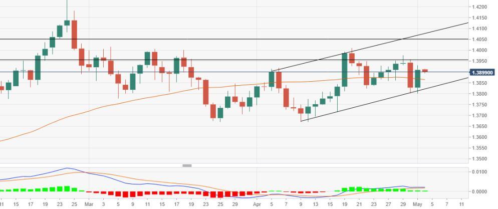 英镑美元价格分析:在1.3915附近遇到阻力