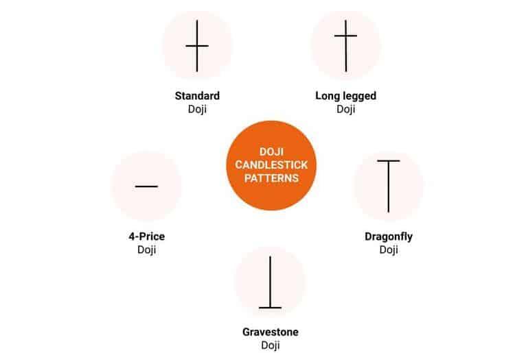 5种常见的十字星形态